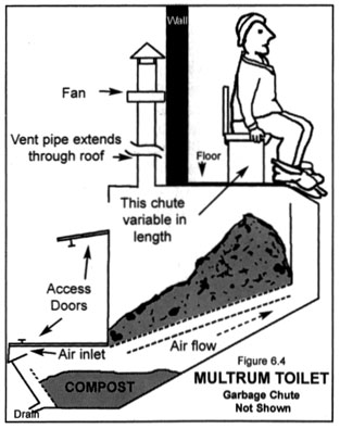 The composting toilet green resistance teaching organizing and